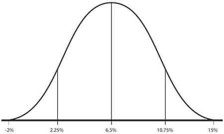Graph A 2015