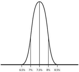 Graph 2015B