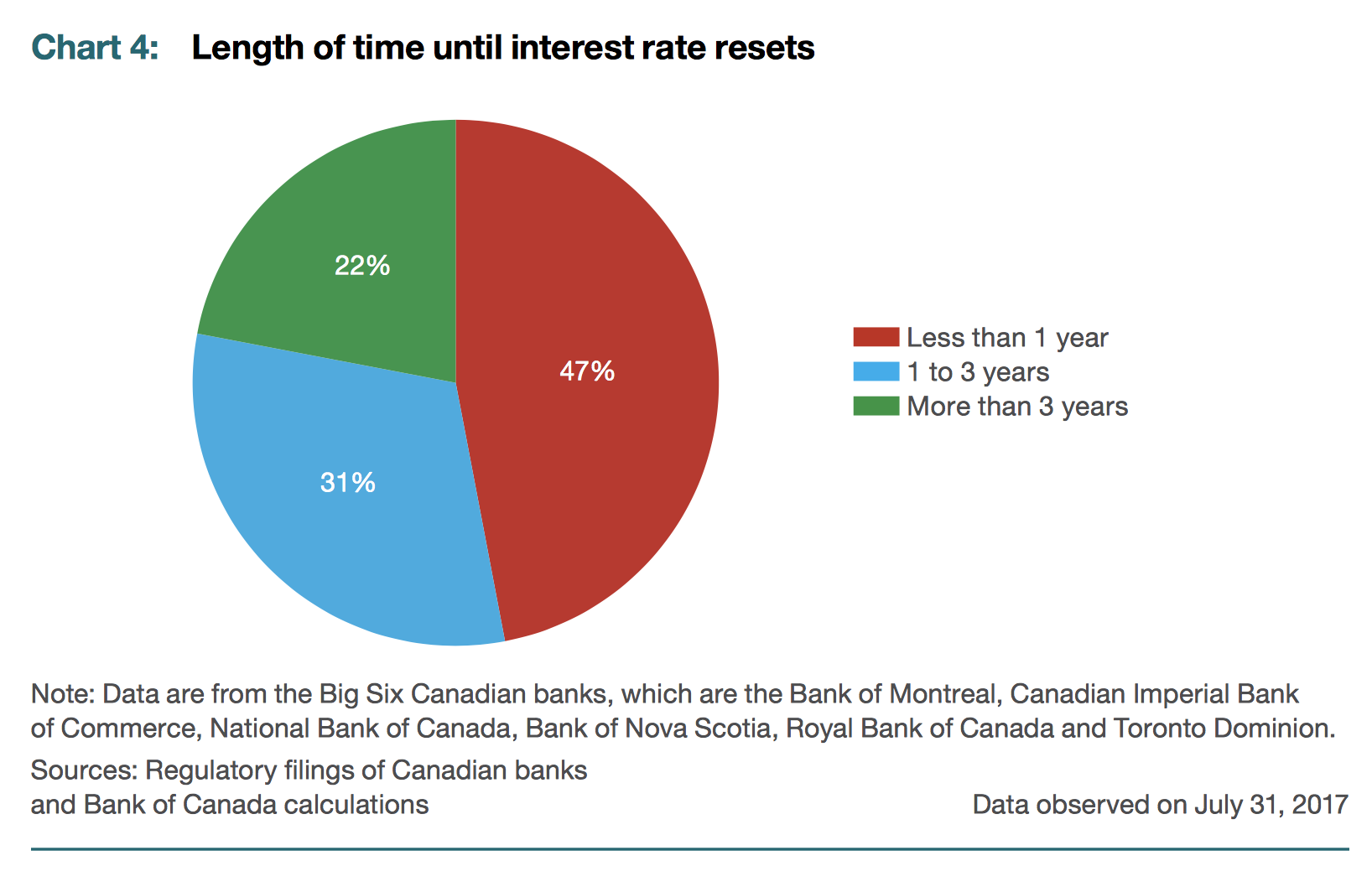 bank of canada and interest rates essay