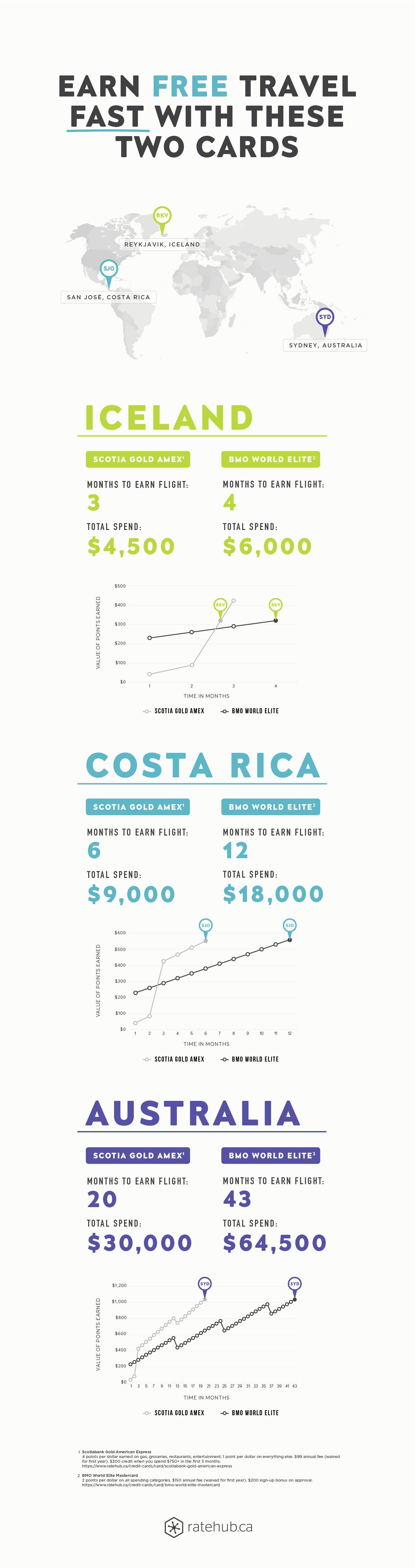 Travel Credit Cards Comparison - MoneySense