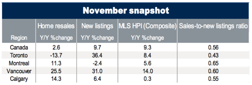 Canadian Real Estate Market Outlook 2018 Moneysense