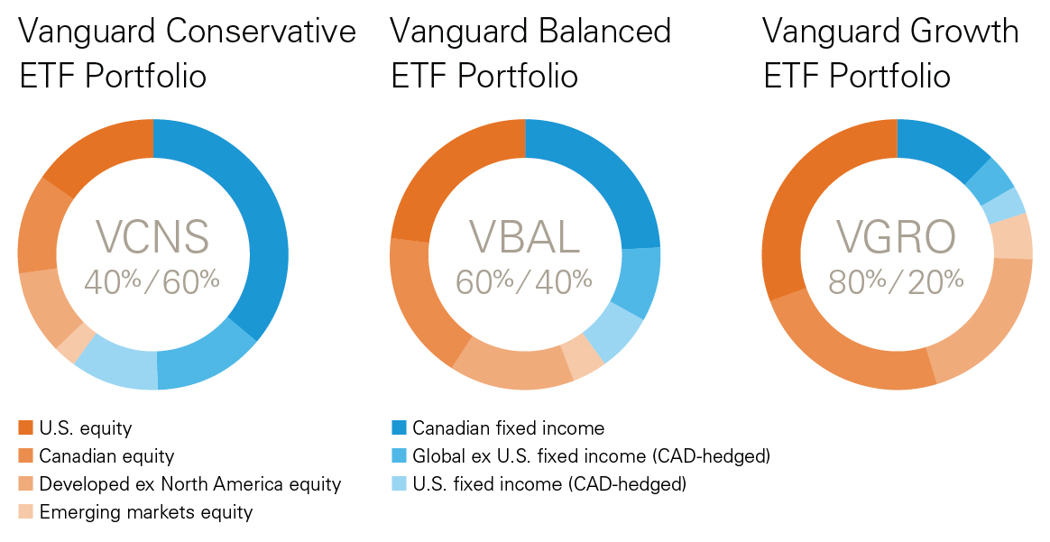Vanguard's new product has everything an investor needs in one ETF