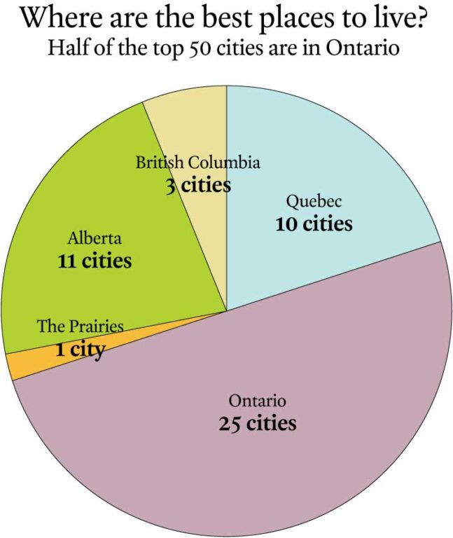 Oakville topped the list of