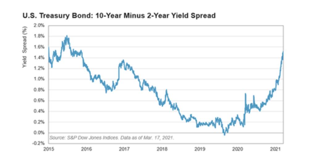 Chart: U.S. Treasury Bond 10-Year Minus 2-Year Yield Spread