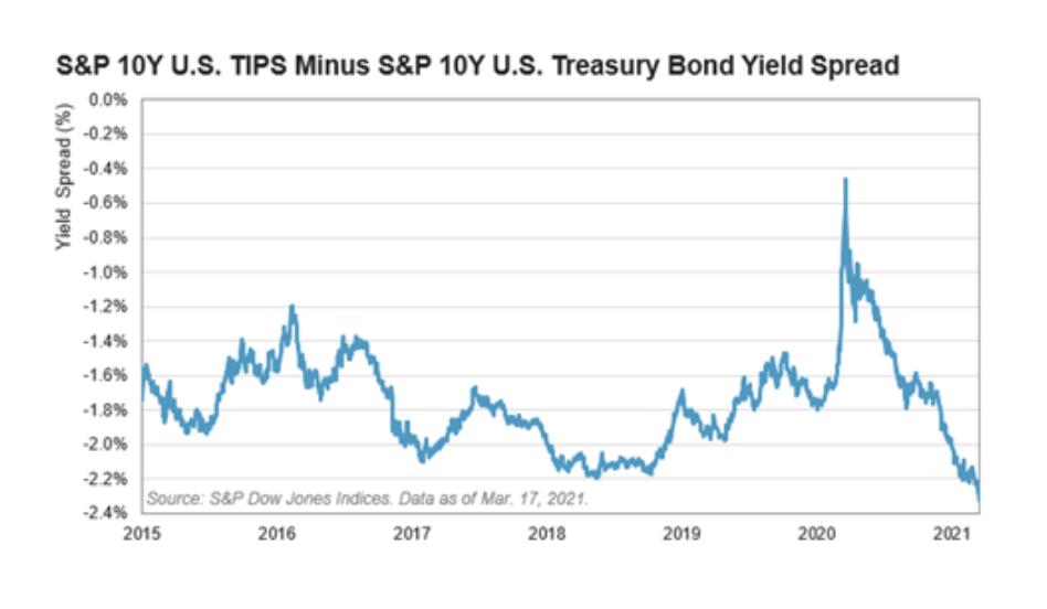Chart: S&P 10-year TIPS Minus US Treasury Bond yield spread