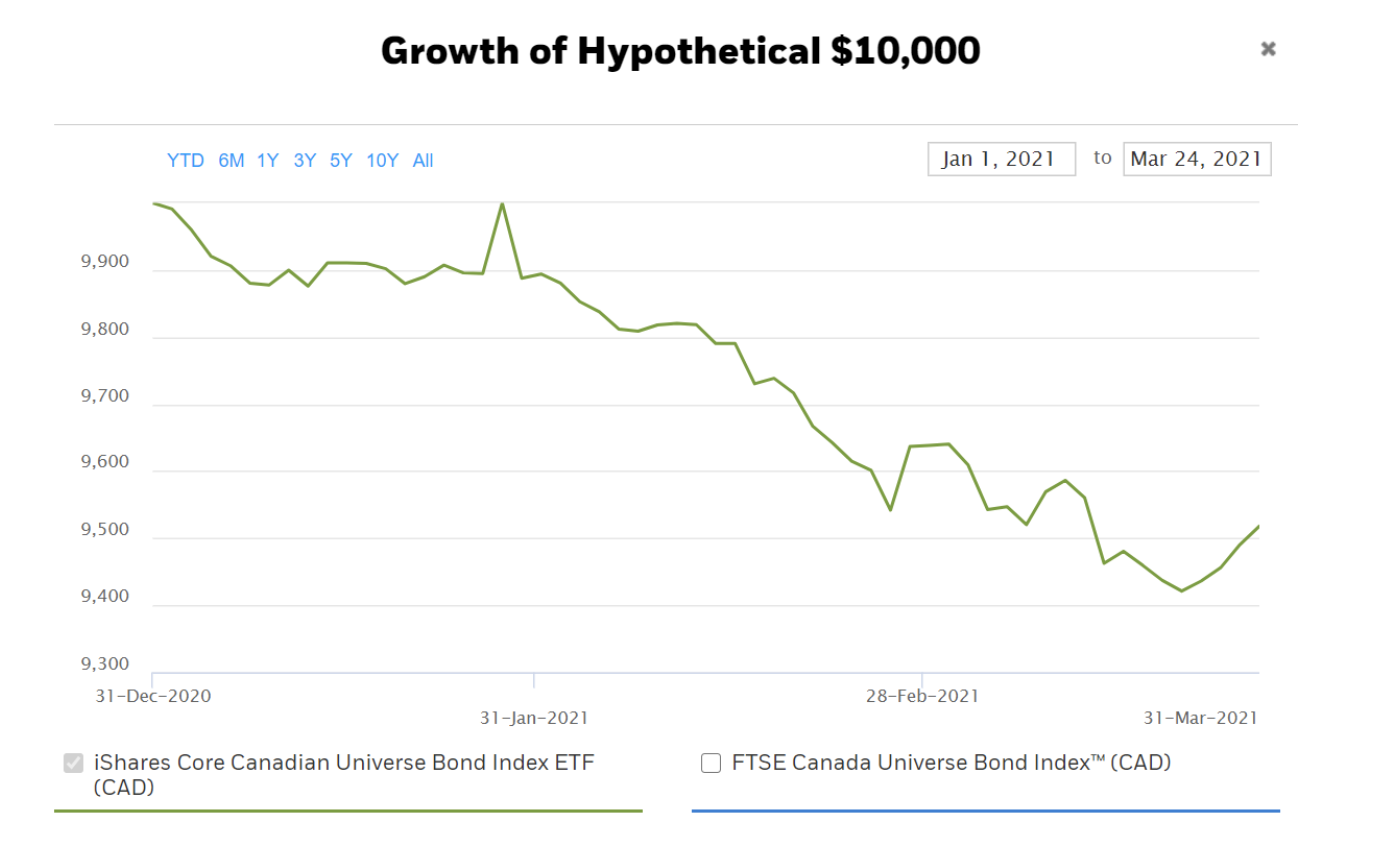 Chart documenting growth of hypothetical $10,000 investment
