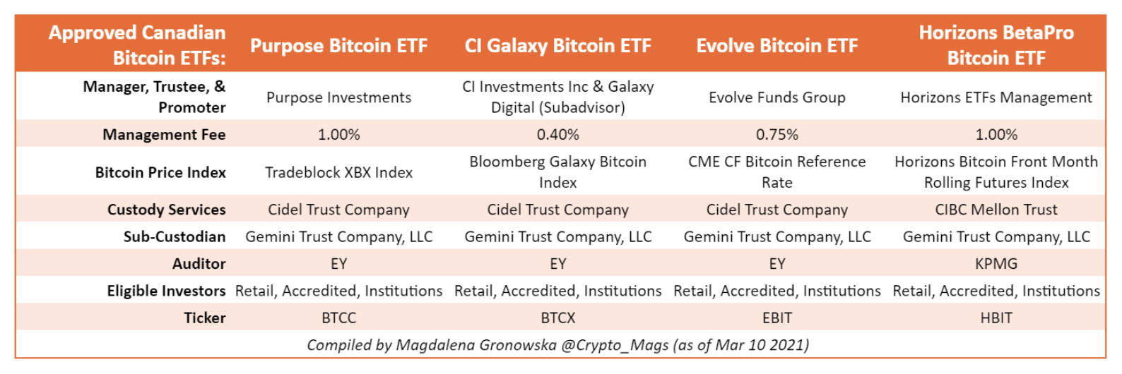 chart documenting custodial arrangements for cryptocurrency