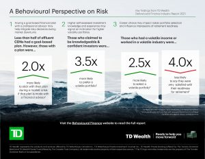 Infographic: Those with a goal-based plan are two times more likely to stick to it, those who are confident were 3.5 times more likely to like a volatile portfolio, and those with a volatile income/in a volatile industry were 2.5 more likely to select a volatile portfolio and four times less likely to say they were ready fore retirement.