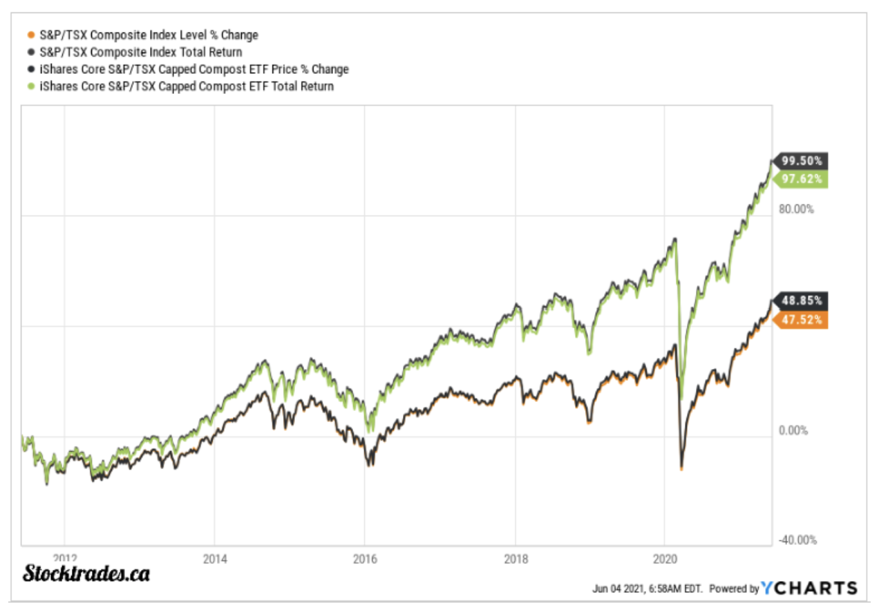 difference between price-only indices, and indices that include the reinvestment of all dividends