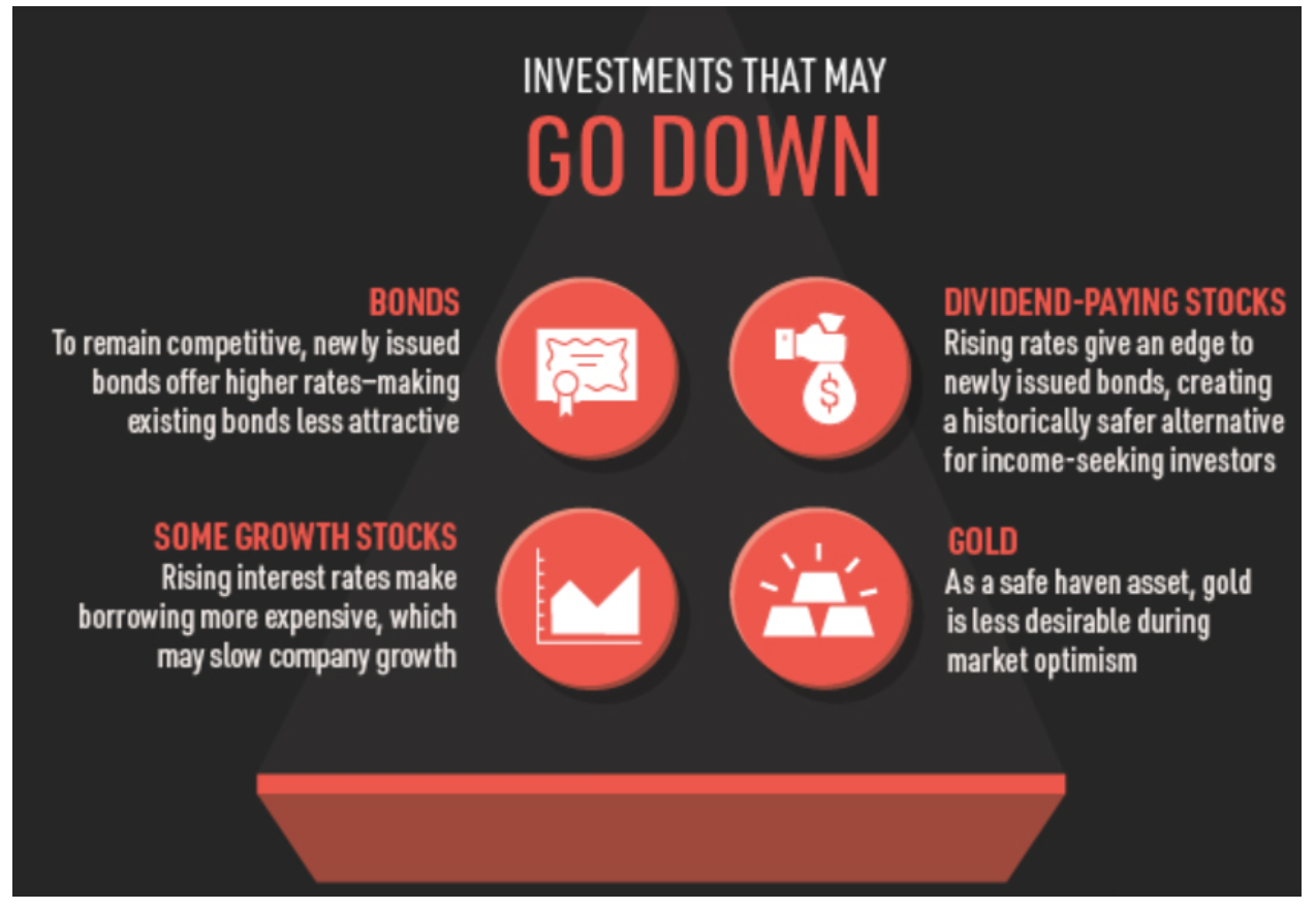 infographic showing investments that may go down when Treasuries go up
