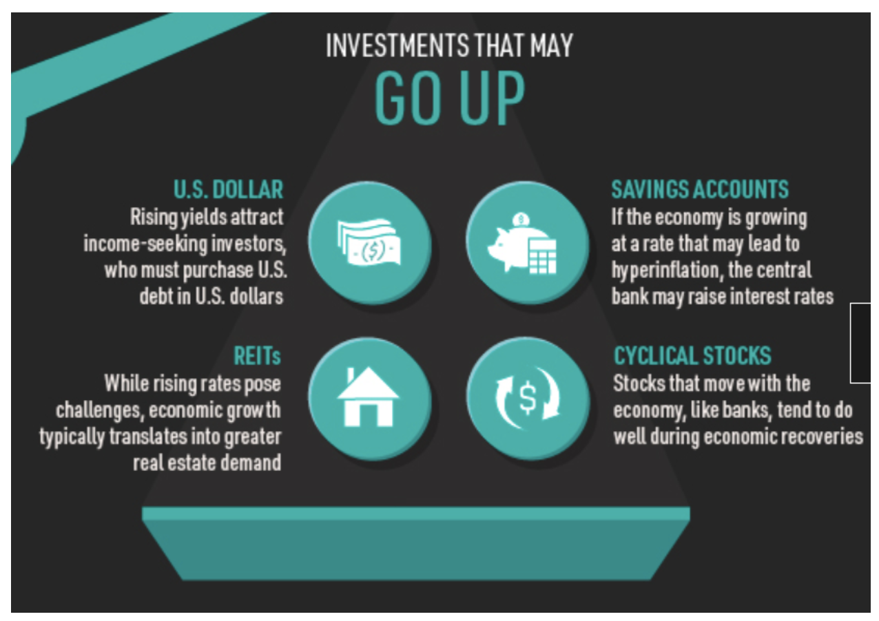 investments that may go up when Treasuries go up
