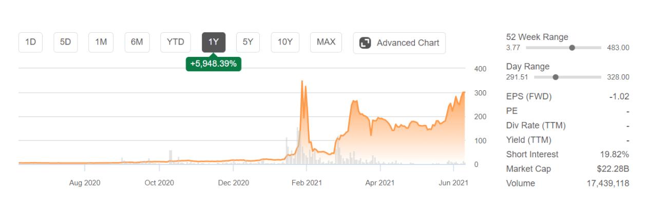 graph of GameStop stock price